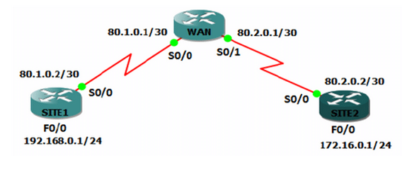 Configuration VPN Site to Site Ipsec Cisco