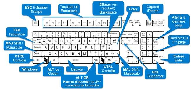 Tips Windows 10 Quelques Raccourcis Clavier Avec